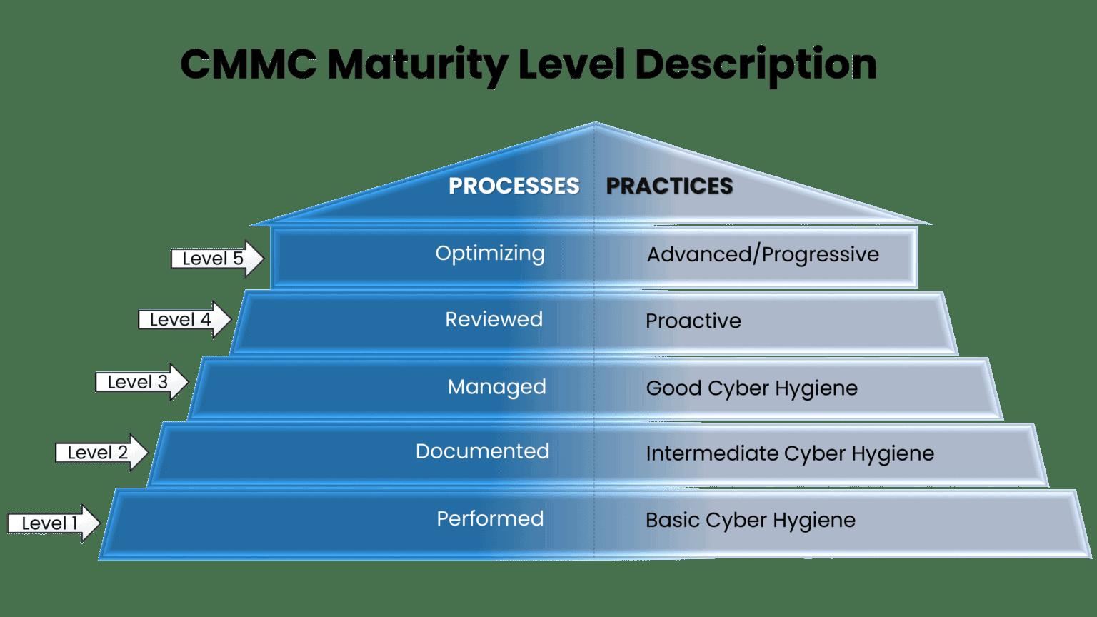 Description of CMMC